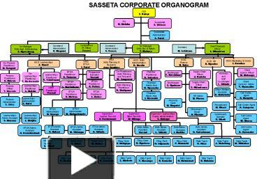 organigram template - ppt sasseta corporate organogram powerpoint presentation