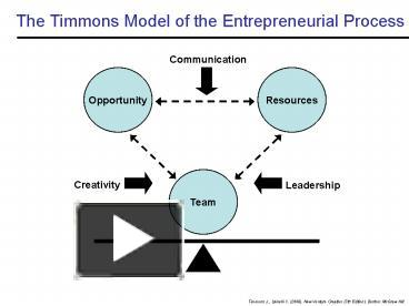 timmons model of entrepreneurial Download citation on researchgate | study on entrepreneurial process model for sife student team based on timmons model | purpose – the purpose of this paper is to find the characteristic of .