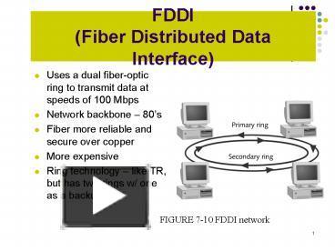 PPT – FDDI Fiber Distributed D...