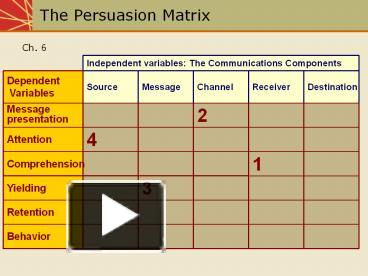 persuasion matrix Learn to communicate effectively and improve your interpersonal communication skills with these 75 communication skills training articles lewicki and hiam's negotiation matrix choosing the best bargaining strategy 14 difficult persuasion iq.