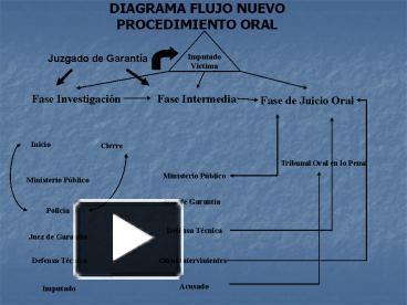 Ppt diagrama flujo nuevo procedimiento oral powerpoint ppt diagrama flujo nuevo procedimiento oral powerpoint presentation free to view id 2950d6 yjc5y ccuart Images