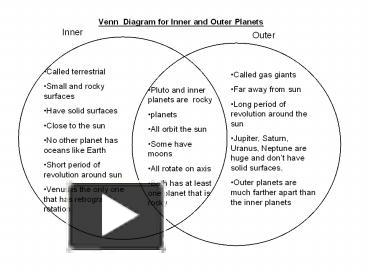 Venn diagram of earth and saturn online schematic diagram ppt venn diagram for inner and outer planets powerpoint rh powershow com triple venn diagram funny venn diagrams ccuart Image collections