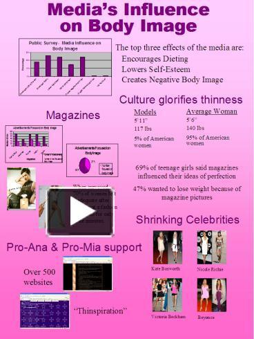 medias influence on body image among